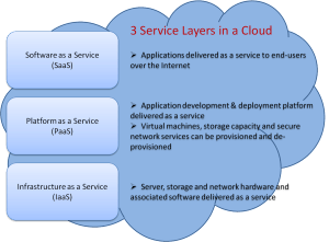 3 Service Layers in a Cloud